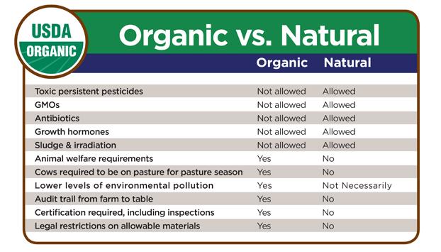 Organic-vs-Natural03